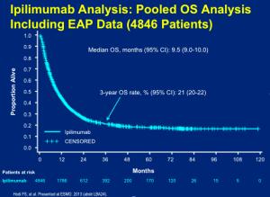 Ipilimumab Analysis:  Pooled OS Analysis
