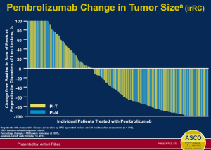Pembrolizumab Change in Tumor Size
